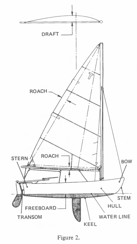figure2 sailing and the tech dinghy